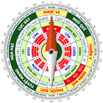 Feng shui Compass in English